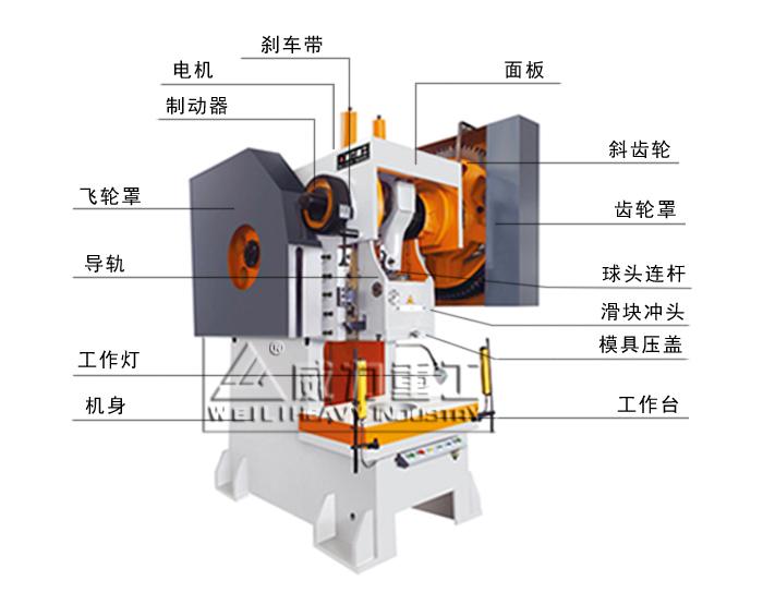 )结构特点: 1、采用铸造机身,曲轴纵置结构; 2、调节偏心套可改变滑块行程长度; 3、采用半圆形转键离合器; 4、采用压塌块式超负荷保护装置。 JB21-160T钢板冲床压力机技术工艺说明: 1、机身采用钢板焊接机身,振动时效处理,消除内应力,不易变形; 2、曲轴材质45#铁锻打,精车调质处理; 3、机身轴瓦,连杆轴瓦用铜件; 4、工作键材质为40Cr锻打,淬火处理; 5、连杆材质为球墨铸铁,增加强度; 6、滑块为加大型。 JB21-160T钢板冲床压力机优势: 1.结构的稳定性 2.稳定的高精度: 3